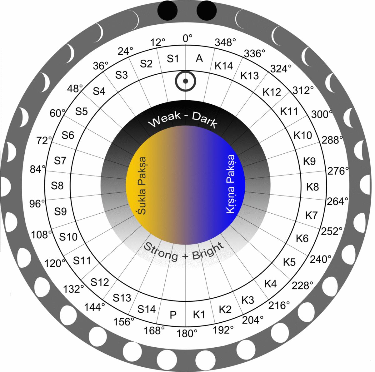 Разница начала титхи [лунных дней] в Ведических календарях из различных источников.