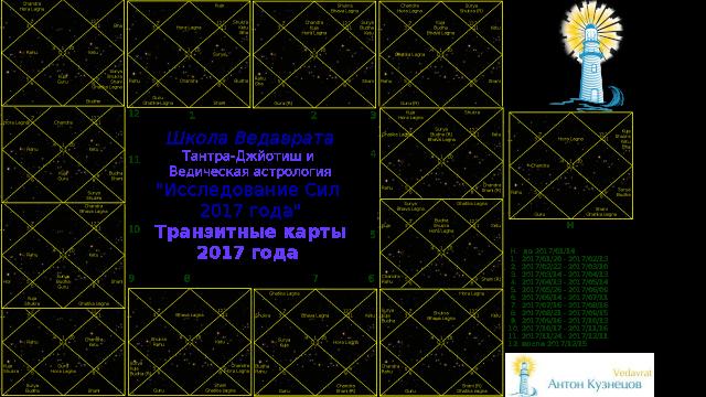 *** Антон Кузнецов Астропрогноз 2017 год астрологический гороскоп видео Ведическая астрология и Тантра-Джйотиш ***
